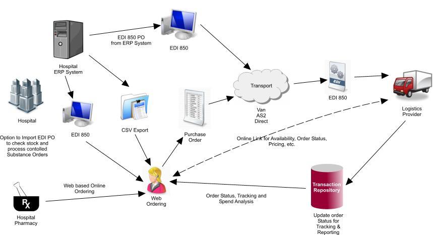 pharmaceutical process flow